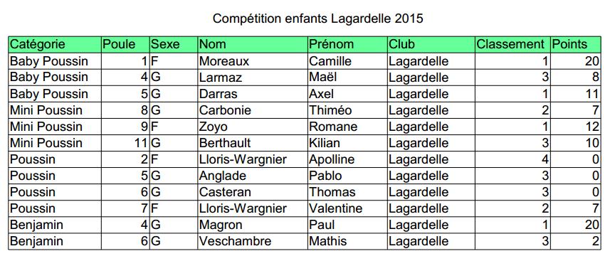 Classement Lagardelle